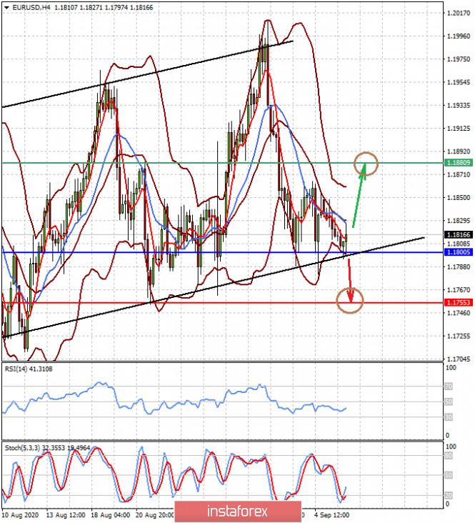 analytics5f572ab8b79df - В преддверии заседаний ЕЦБ и ФРС доллар может получить ограниченную поддержку (ожидаем перспективного снижения пар EURUSD