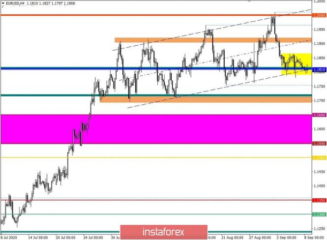 analytics5f5732c4a9d3b - Торговые рекомендации по валютной паре EURUSD – расстановка торговых ордеров (8 сентября)