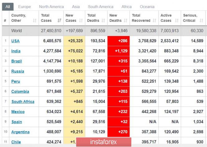 analytics5f573c914634b - Торговый план 08.09.2020. EURUSD. Covid19 в мире - признаки улучшения США, Бразилия