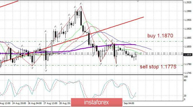 analytics5f573db67cfa1 - Торговый план 08.09.2020. EURUSD. Covid19 в мире - признаки улучшения США, Бразилия