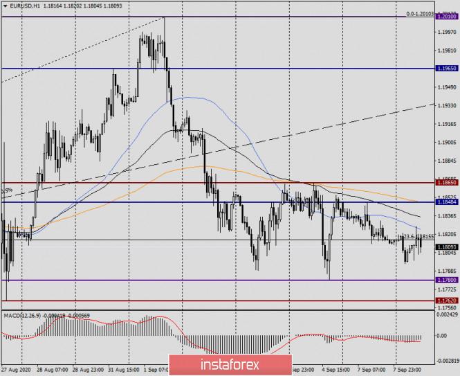 analytics5f57481341414 - Анализ и прогноз по EUR/USD на 8 сентября 2020 года