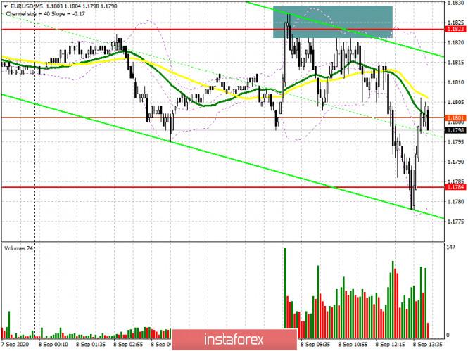 analytics5f576c0e2a2d9 - EUR/USD: план на американскую сессию 8 сентября (разбор утренних сделок). Неудачная попытка возврата на уровень 1.1823 и