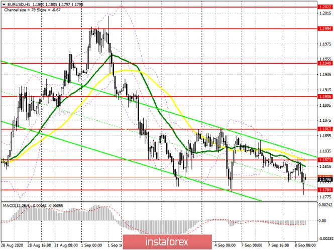 analytics5f576c8cc3a33 - EUR/USD: план на американскую сессию 8 сентября (разбор утренних сделок). Неудачная попытка возврата на уровень 1.1823 и