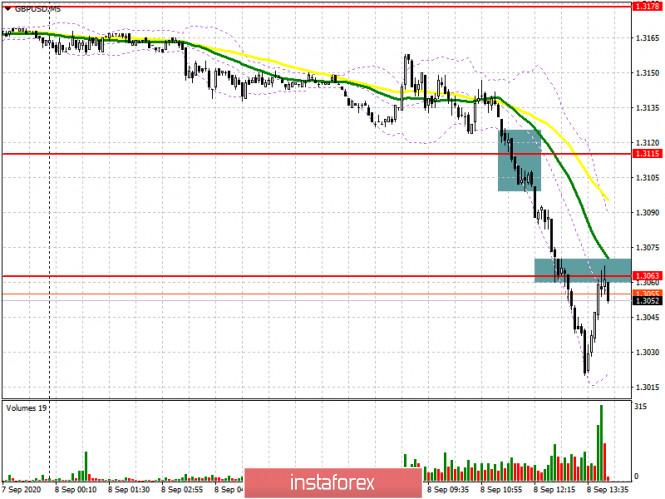 analytics5f576cc1db747 - GBP/USD: план на американскую сессию 8 сентября (разбор утренних сделок). Настроение покупателей фунта очень быстро снижается.