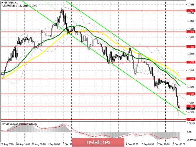 analytics5f576cc80fe14 - GBP/USD: план на американскую сессию 8 сентября (разбор утренних сделок). Настроение покупателей фунта очень быстро снижается.