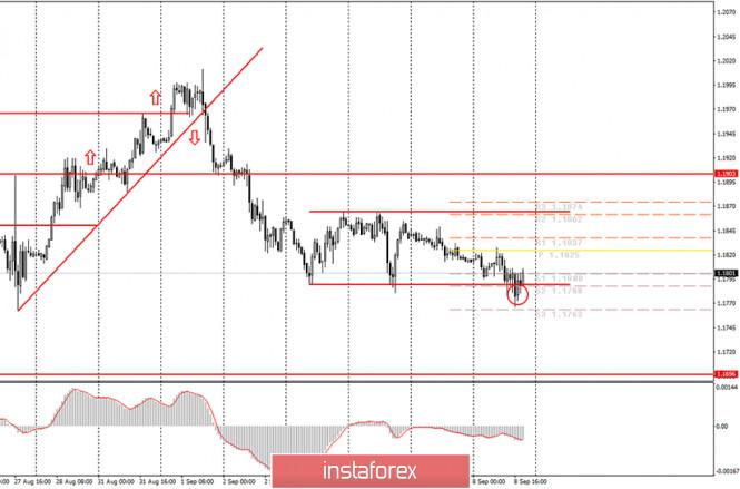analytics5f57c05bbb8cb - Аналитика и торговые сигналы для начинающих. Как торговать валютную пару EUR/USD 9 сентября? Анализ сделок вторника. Подготовка