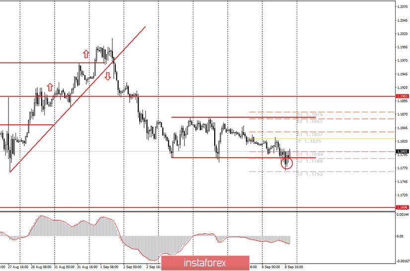 Аналитика и торговые сигналы для начинающих. Как торговать валютную пару EUR/USD 9 сентября? Анализ сделок вторника. Подготовка к торгам в среду.