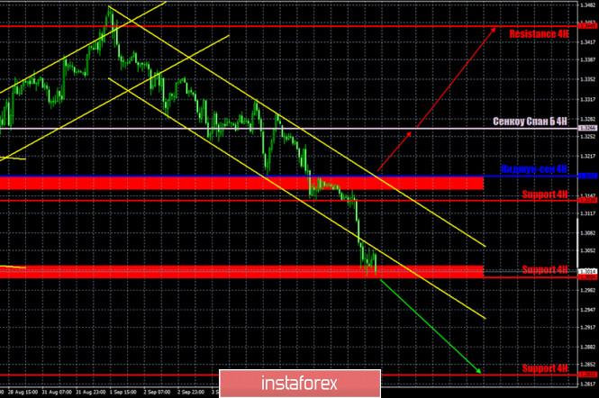 analytics5f581c2d8426a - Горящий прогноз и торговые сигналы по паре GBP/USD на 9 сентября. Отчет Commitments of traders. Фунт упал к психологической