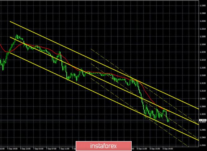 analytics5f581c380dcaf - Горящий прогноз и торговые сигналы по паре GBP/USD на 9 сентября. Отчет Commitments of traders. Фунт упал к психологической