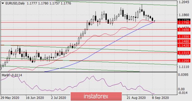 analytics5f58490f36a86 - Прогноз по EUR/USD на 9 сентября 2020 года