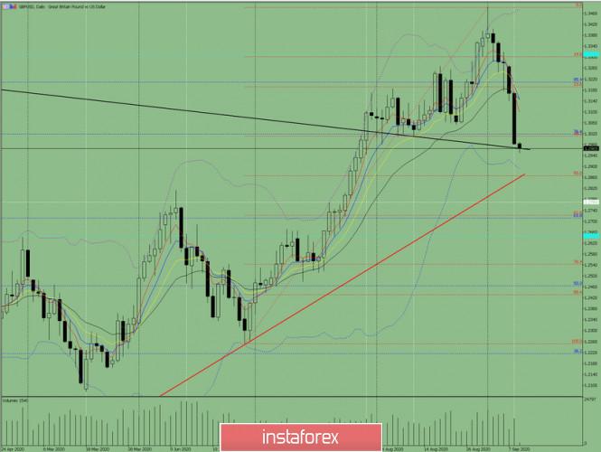 analytics5f5870e4d74d3 - Индикаторный анализ. Дневной обзор на 9 сентября 2020 по валютной паре GBP/USD