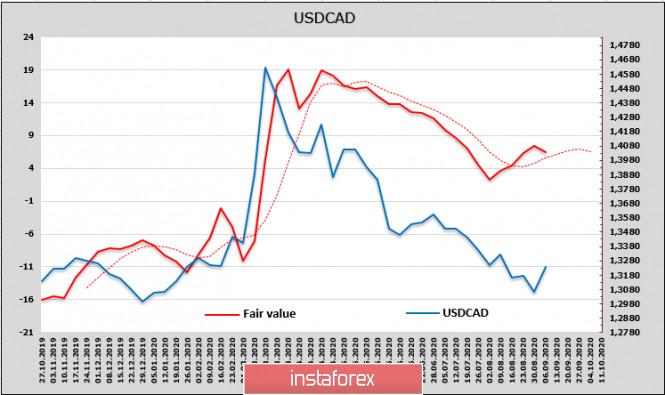 analytics5f5876137f66a - Паника вновь накрывает рынки – восстановление оказалось слишком непродолжительным. Обзор USD, CAD, JPY