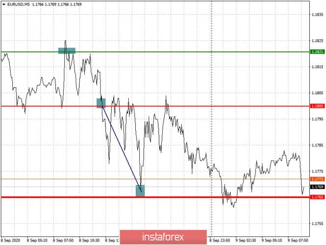 analytics5f5877d499423 - Простые рекомендации по входу в рынок и выходу для начинающих трейдеров. (разбор сделок на Форекс). Валютные пары EURUSD
