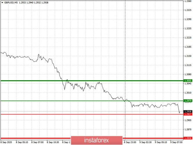 analytics5f5877ecd8f33 - Простые рекомендации по входу в рынок и выходу для начинающих трейдеров. (разбор сделок на Форекс). Валютные пары EURUSD
