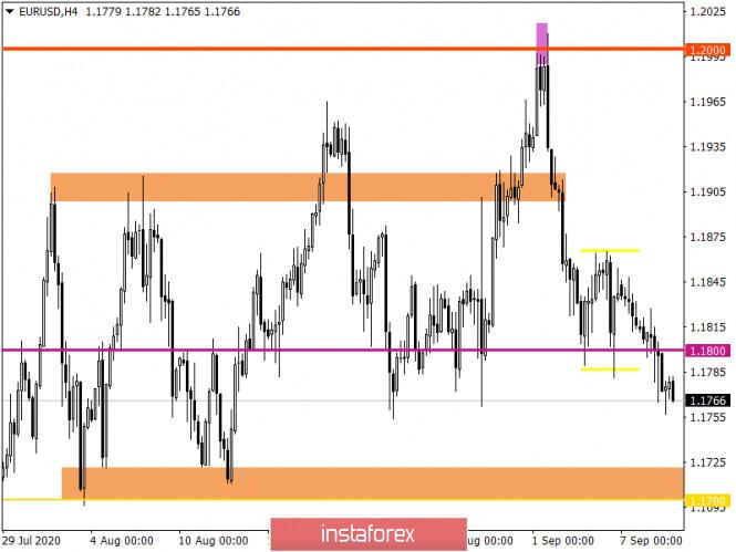 analytics5f587a15297d0 - Горящий прогноз по EUR/USD на 09.09.2020 и торговая рекомендация