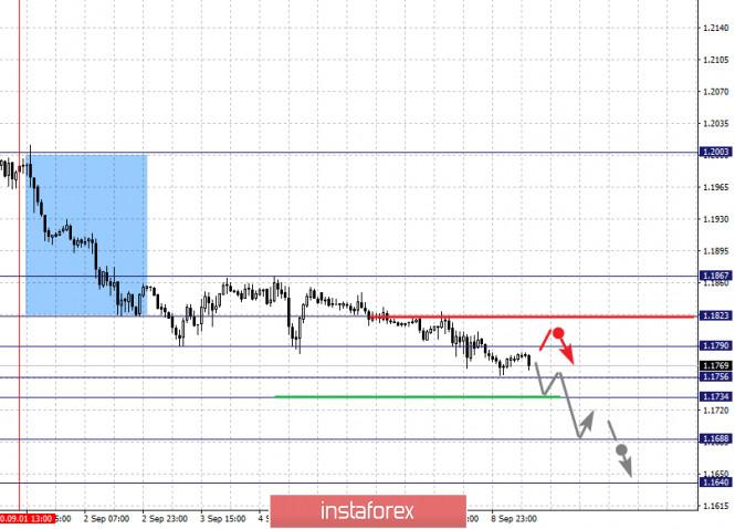 analytics5f5881a6e51b3 - Фрактальный анализ по основным валютным парам на 9 сентября