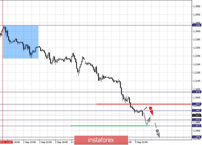 analytics5f5881b218656 - Фрактальный анализ по основным валютным парам на 9 сентября