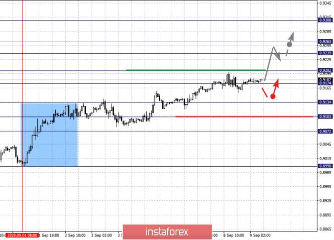 analytics5f5881c5bb82a - Фрактальный анализ по основным валютным парам на 9 сентября