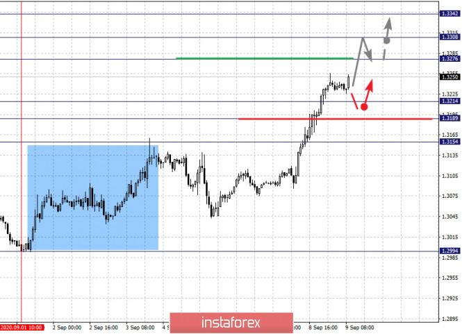 analytics5f5881e444390 - Фрактальный анализ по основным валютным парам на 9 сентября