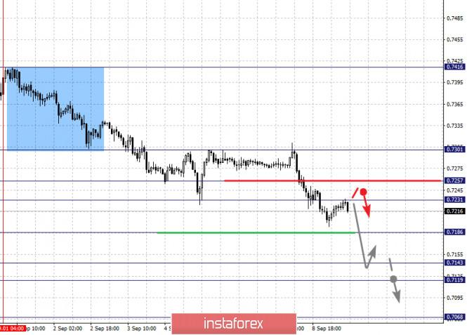 analytics5f5881f67d2e2 - Фрактальный анализ по основным валютным парам на 9 сентября