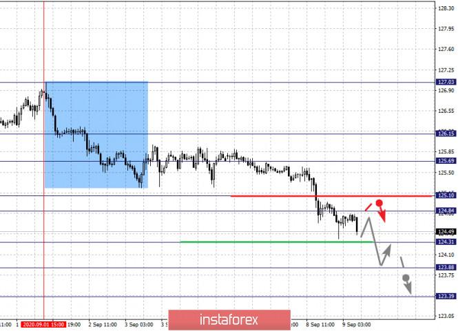 analytics5f588215902dd - Фрактальный анализ по основным валютным парам на 9 сентября