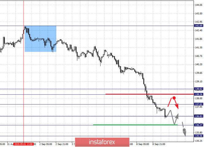 analytics5f588231d6b80 - Фрактальный анализ по основным валютным парам на 9 сентября