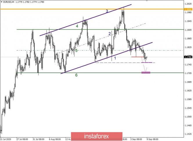 analytics5f5882c630487 - Простые и понятные торговые рекомендации по валютным парам EURUSD и GBPUSD – 09.09.20