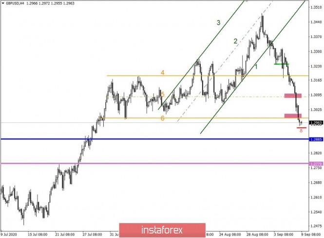 analytics5f5882d5c80f8 - Простые и понятные торговые рекомендации по валютным парам EURUSD и GBPUSD – 09.09.20