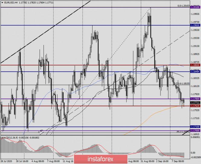 analytics5f5887d89c073 - Анализ и прогноз по EUR/USD на 9 сентября 2020 года