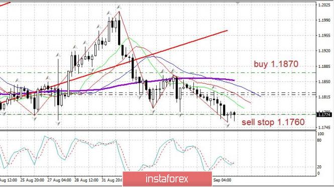 analytics5f5888c1a3125 - Торговый план 09.09.2020. EURUSD. Covid19 в мире - улучшение в США и Бразилии. Евро ждет ЕЦБ