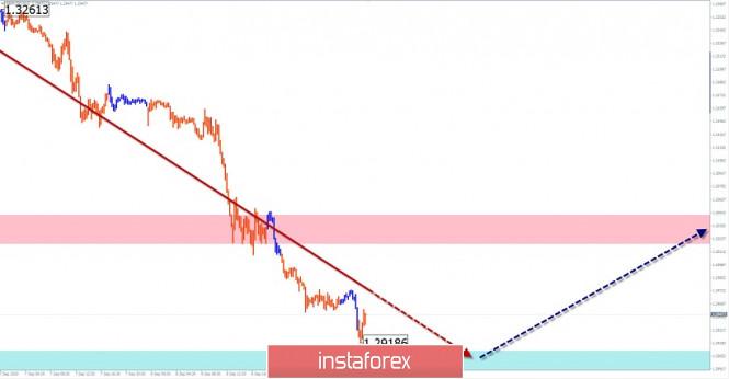 analytics5f58899c4e915 - Упрощенный волновой анализ и прогноз GBP/USD и USD/CHF на 9 сентября