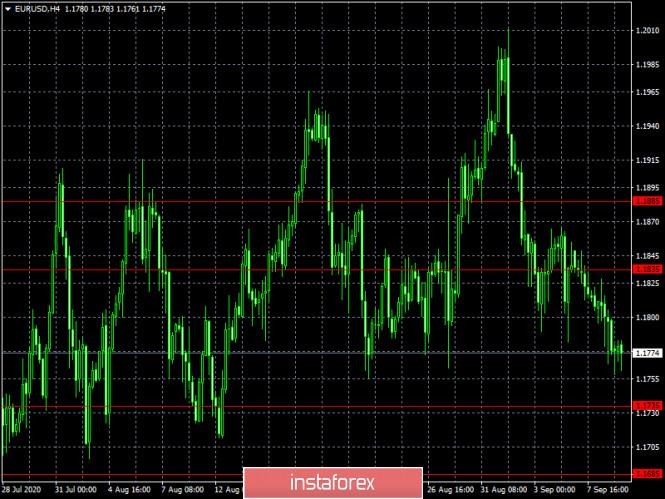 analytics5f588c3710375 - Истерика не поможет (обзор RUT/USD и GBP/USD от 09.09.2020)