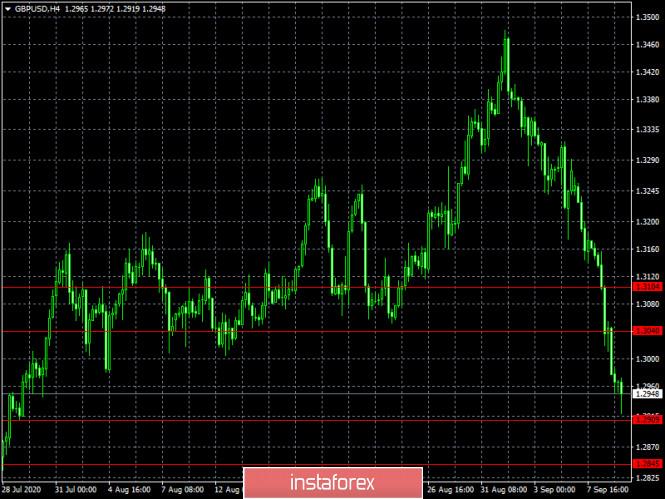 analytics5f588c3d243d5 - Истерика не поможет (обзор RUT/USD и GBP/USD от 09.09.2020)