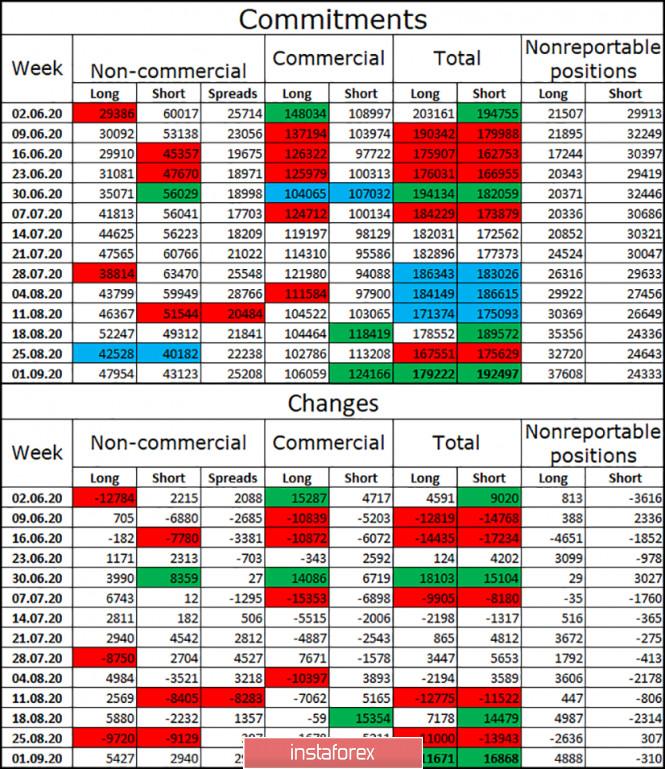 analytics5f589110b5b4e - GBP/USD. 9 сентября. Отчет COT. Brexit и отсутствие сделки с Евросоюзом остаются главными причинами падения фунта стерлингов