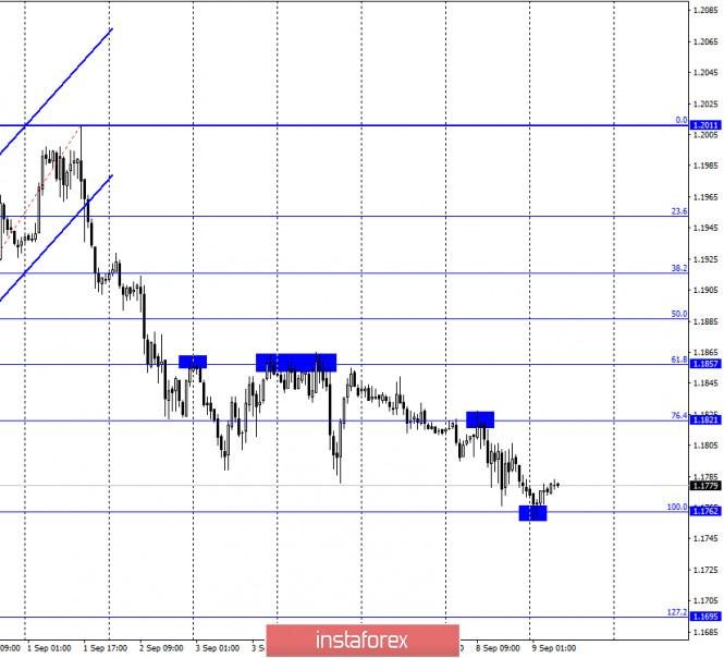 analytics5f58915d6b725 - EUR/USD. 9 сентября. Отчет COT. В преддверии заседания ЕЦБ евровалюта продолжает падение. Поддержит ли ее Кристин Лагард