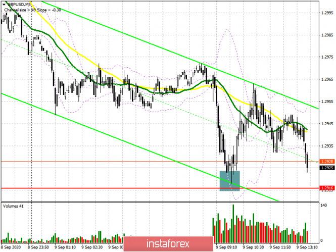 analytics5f58b83132655 - GBP/USD: план на американскую сессию 9 сентября (разбор утренних сделок). Медведи добили фунт до очередной поддержки 1.2916