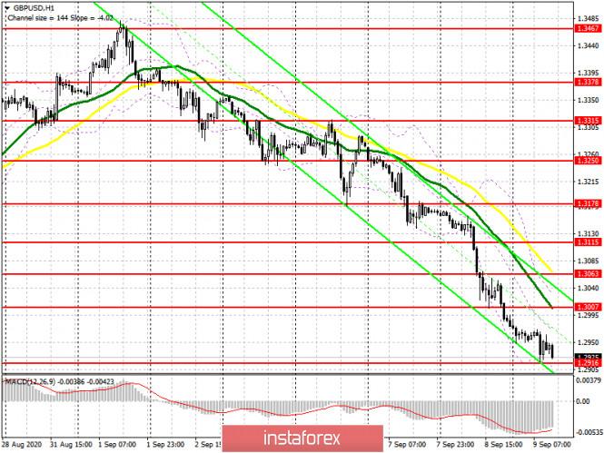 analytics5f58b838cb024 - GBP/USD: план на американскую сессию 9 сентября (разбор утренних сделок). Медведи добили фунт до очередной поддержки 1.2916