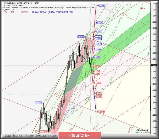 analytics5f58d9cde37e3 - Daily - EUR/USD & GBP/USD. Комплексный анализ APLs & ZUP вариантов движения с 10 сентября 2020 г