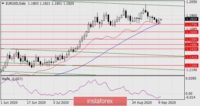 analytics5f5993dda5d4a - Прогноз по EUR/USD на 10 сентября 2020 года