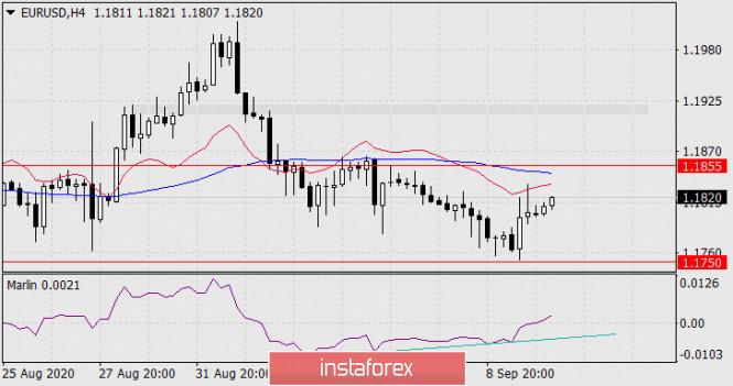 analytics5f5993ed23272 - Прогноз по EUR/USD на 10 сентября 2020 года