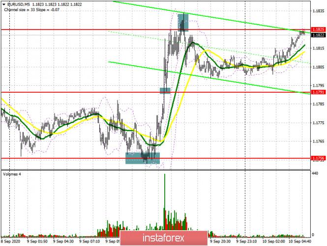 analytics5f59a4ff716d8 - EUR/USD: план на европейскую сессию 10 сентября (разбор вчерашних сделок). Важное заседание ЕЦБ определит направление евро.