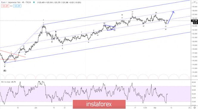 Elliott wave analysis of EUR/JPY for September 10, 2020