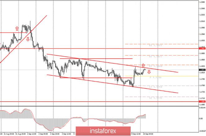 analytics5f59ad94042be - Аналитика и торговые сигналы для начинающих. Как торговать валютную пару EUR/USD 10 сентября? План по открытию и закрытию