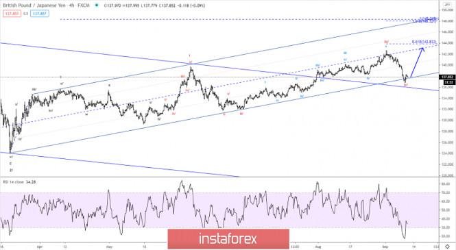 Elliott wave analysis of GBP/JPY for September 10, 2020