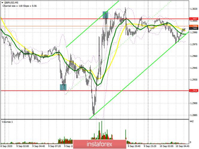 analytics5f59c81cca67b - GBP/USD: план на европейскую сессию 10 сентября (разбор вчерашних сделок). У продавцов фунта перерыв. Commitment of Traders