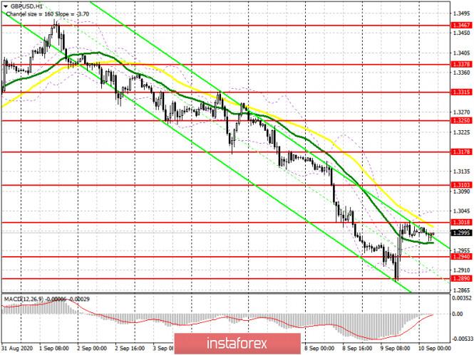 analytics5f59c8242de9d - GBP/USD: план на европейскую сессию 10 сентября (разбор вчерашних сделок). У продавцов фунта перерыв. Commitment of Traders