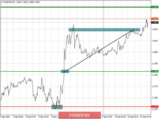 analytics5f59cab5327da - Простые рекомендации по входу в рынок и выходу для начинающих трейдеров. (разбор сделок на Форекс). Валютные пары EURUSD