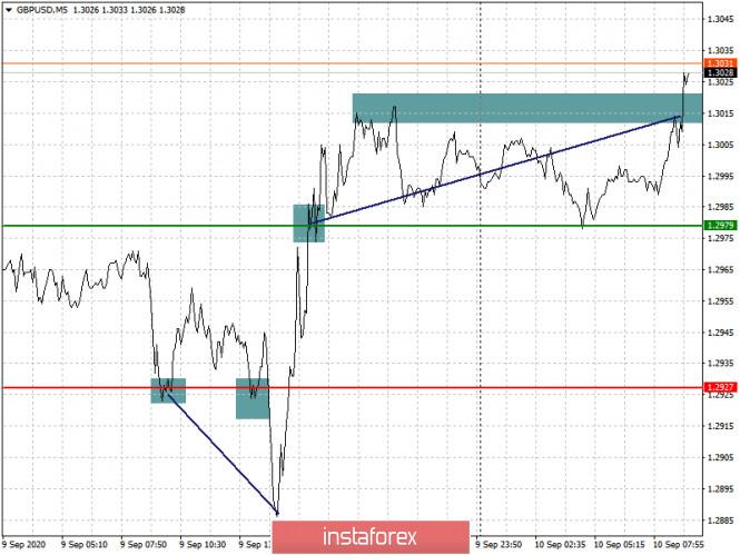 analytics5f59cac319fbf - Простые рекомендации по входу в рынок и выходу для начинающих трейдеров. (разбор сделок на Форекс). Валютные пары EURUSD