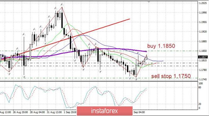 analytics5f59d8a2450da - Торговый план 10.09.2020. EURUSD. Covid19 в мире. Евро. ЕЦБ сегодня
