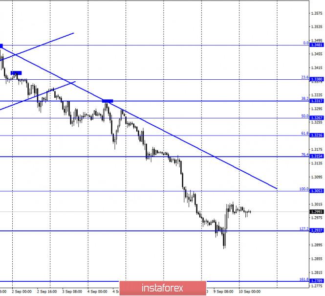analytics5f59e1d0ccb18 - GBP/USD. 10 сентября. Отчет COT. Британский остается под давлением из-за ситуации вокруг североирландской границы